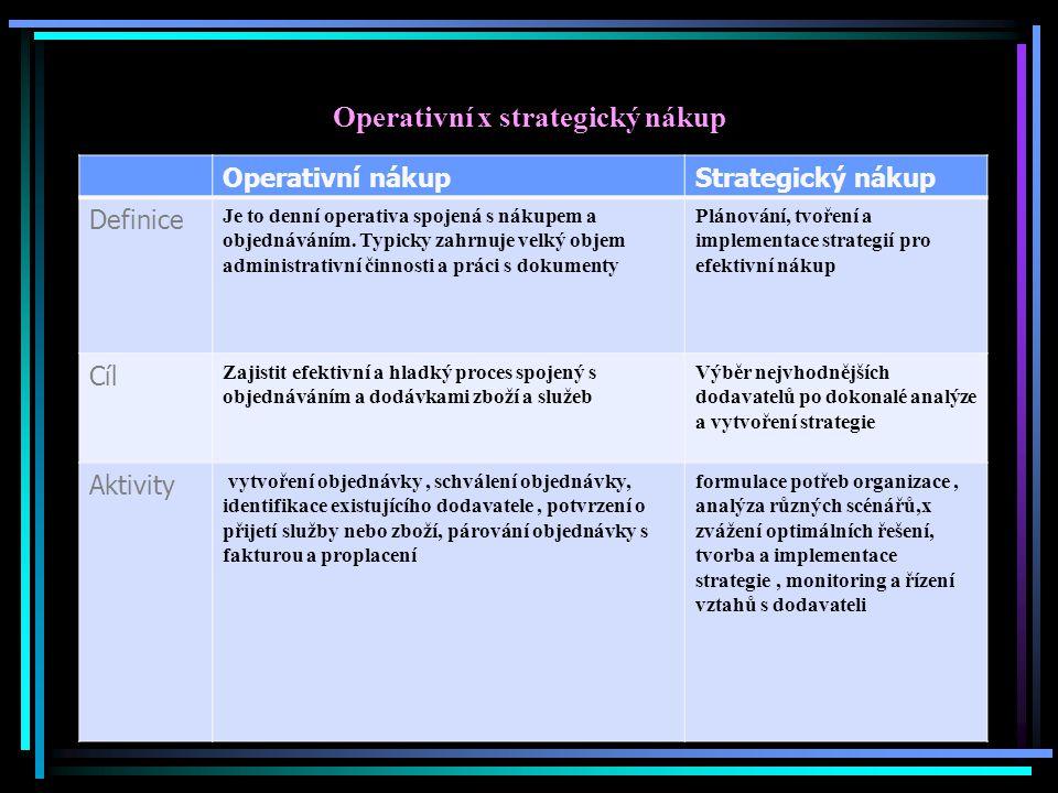 Operativní x strategický nákup Operativní nákupStrategický nákup Definice Je to denní operativa spojená s nákupem a objednáváním. Typicky zahrnuje vel