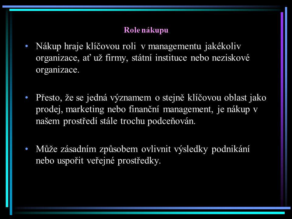 Role nákupu Nákup hraje klíčovou roli v managementu jakékoliv organizace, ať už firmy, státní instituce nebo neziskové organizace.