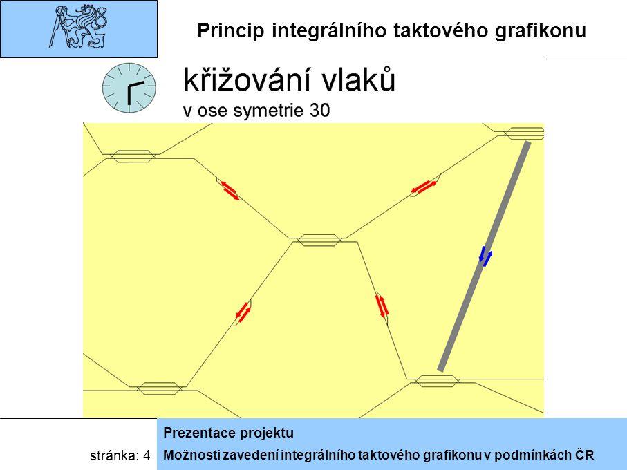 Možnosti zavedení integrálního taktového grafikonu v podmínkách ČR Prezentace projektu stránka: 4 Princip integrálního taktového grafikonu
