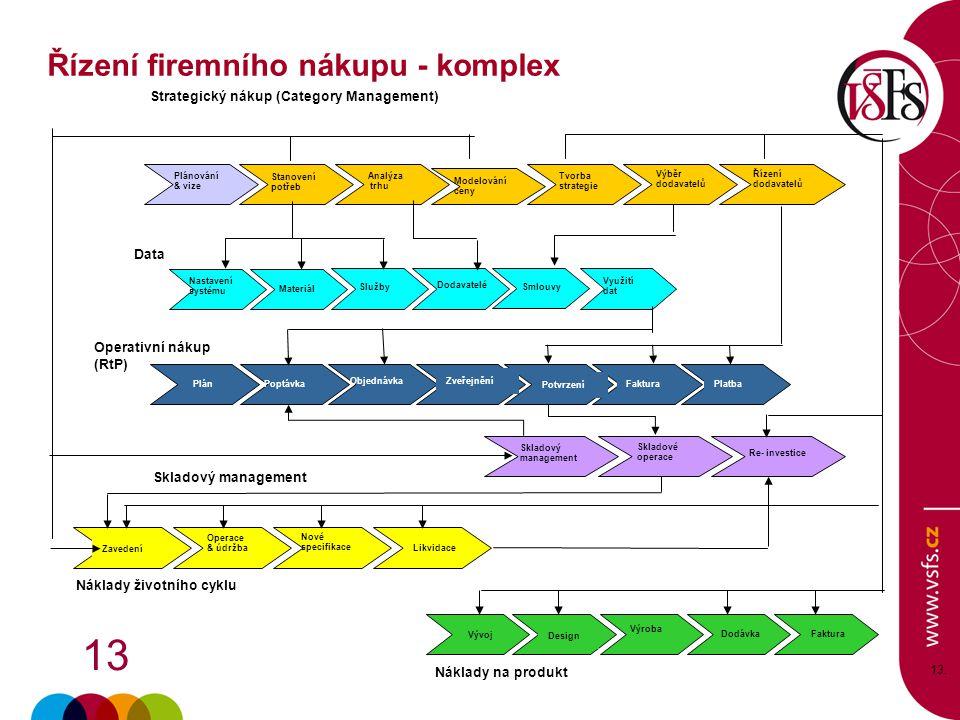 13 13. Náklady na produkt Design Výroba DodávkaFaktura Vývoj Stanovení potřeb Analýza trhu Modelování ceny Tvorba strategie Řízení dodavatelů Výběr do