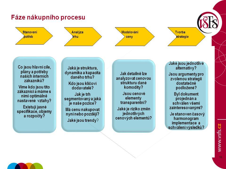 16 16. Co jsou hlavní cíle, plány a potřeby našich interních zákazníků? Víme kdo jsou tito zákazníci a máme s nimi optimálně nastavené vztahy? Existuj