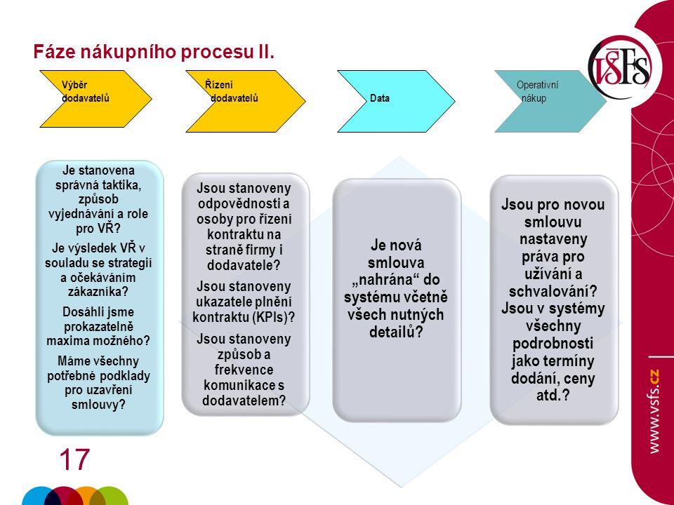 17 Je stanovena správná taktika, způsob vyjednávání a role pro VŘ? Je výsledek VŘ v souladu se strategií a očekáváním zákazníka? Dosáhli jsme prokazat