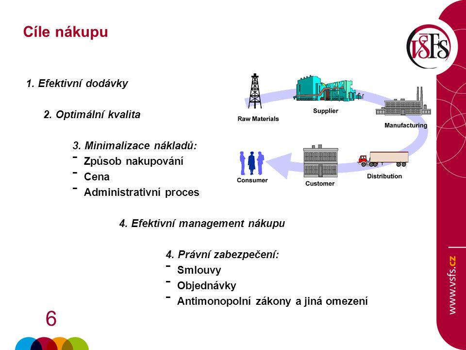 6 1. Efektivní dodávky 2. Optimální kvalita 3. Minimalizace nákladů: - Způsob nakupování - Cena - Administrativní proces 4. Efektivní management nákup