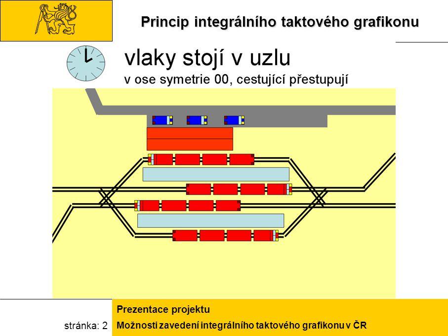 Možnosti zavedení integrálního taktového grafikonu v ČR Prezentace projektu stránka: 13VISUM Software na modelování dopravní poptávky a nabídkySoftware na modelování dopravní poptávky a nabídky Použití:Použití: Prognóza vývoje dopravy v územíPrognóza vývoje dopravy v území Ověřování efektivnosti jednotlivých návrhů provozních konceptů ve veřejné dopravěOvěřování efektivnosti jednotlivých návrhů provozních konceptů ve veřejné dopravě Posuzování variant řešení dané dopravní situacePosuzování variant řešení dané dopravní situace