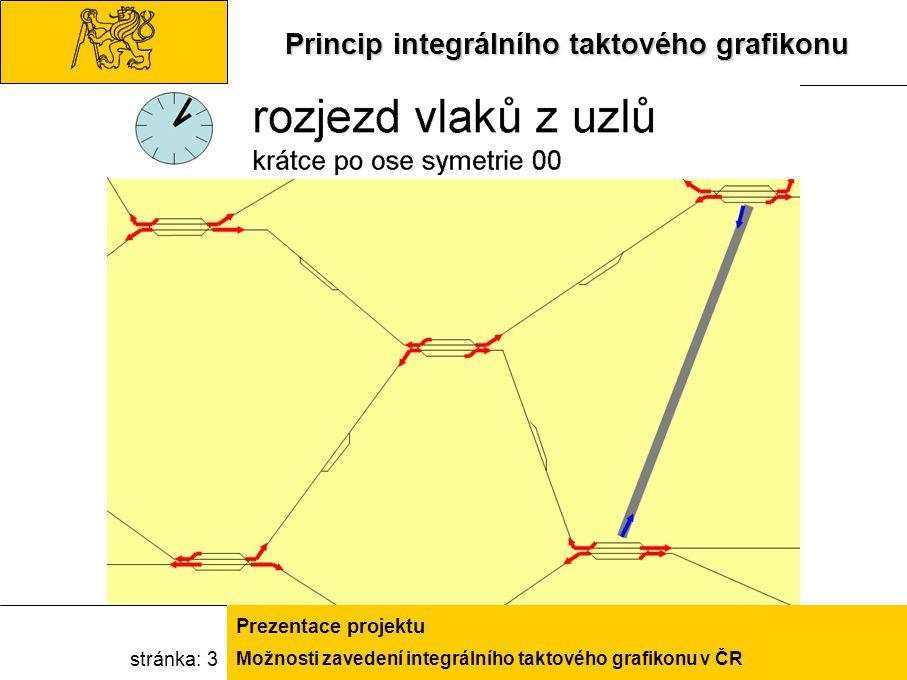 Možnosti zavedení integrálního taktového grafikonu v ČR Prezentace projektu stránka: 14VISUM