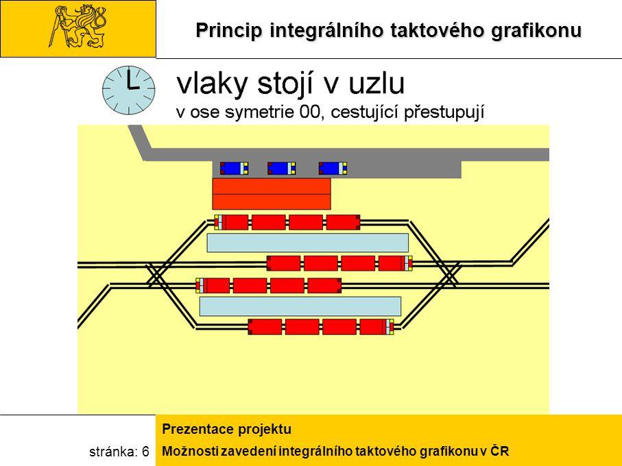 Možnosti zavedení integrálního taktového grafikonu v ČR Prezentace projektu stránka: 7 Takt není jen časový interval Veřejná doprava je celek tvořený uzly a vazbamiVeřejná doprava je celek tvořený uzly a vazbami Taktový jízdní řád má vytvořit základ nabídkyTaktový jízdní řád má vytvořit základ nabídky Projekt zasahuje do různých oblastíProjekt zasahuje do různých oblastí Plánování nabídkyPlánování nabídky Konstrukce jízdního řáduKonstrukce jízdního řádu Prověření stability navrženého provozního konceptuPrověření stability navrženého provozního konceptu Z výsledků naší práce vyplývají požadavky na konkrétní infrastrukturní opatření.Z výsledků naší práce vyplývají požadavky na konkrétní infrastrukturní opatření.