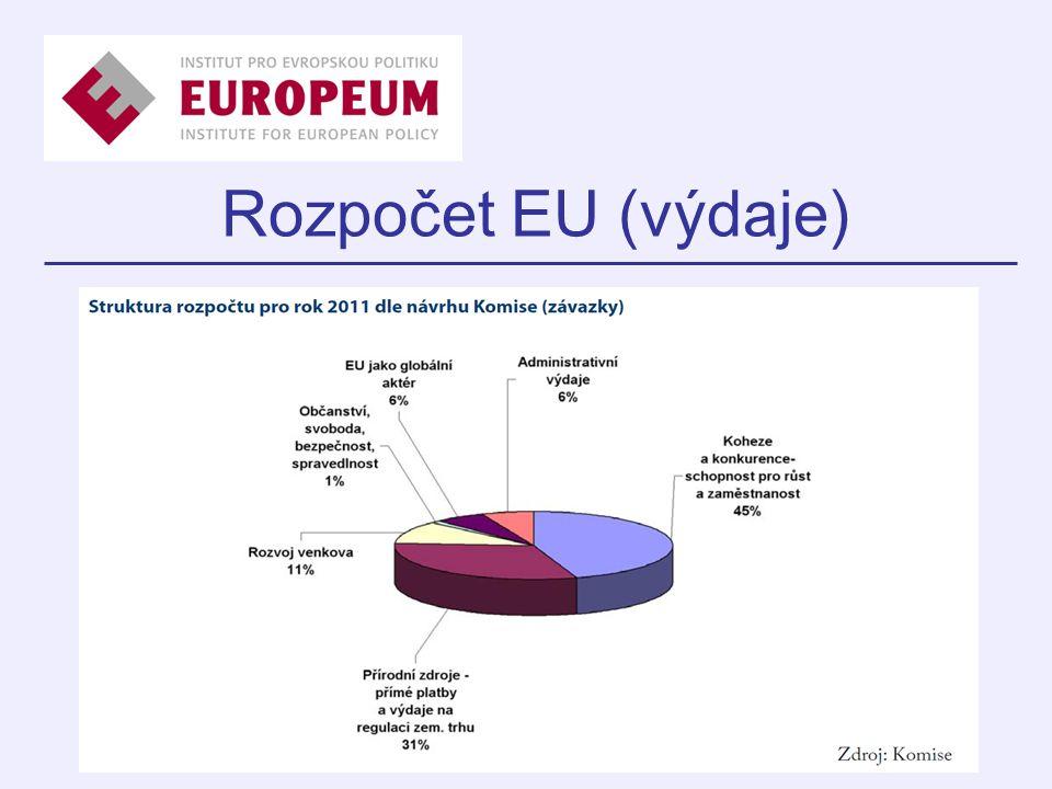 Rozpočet EU (výdaje)