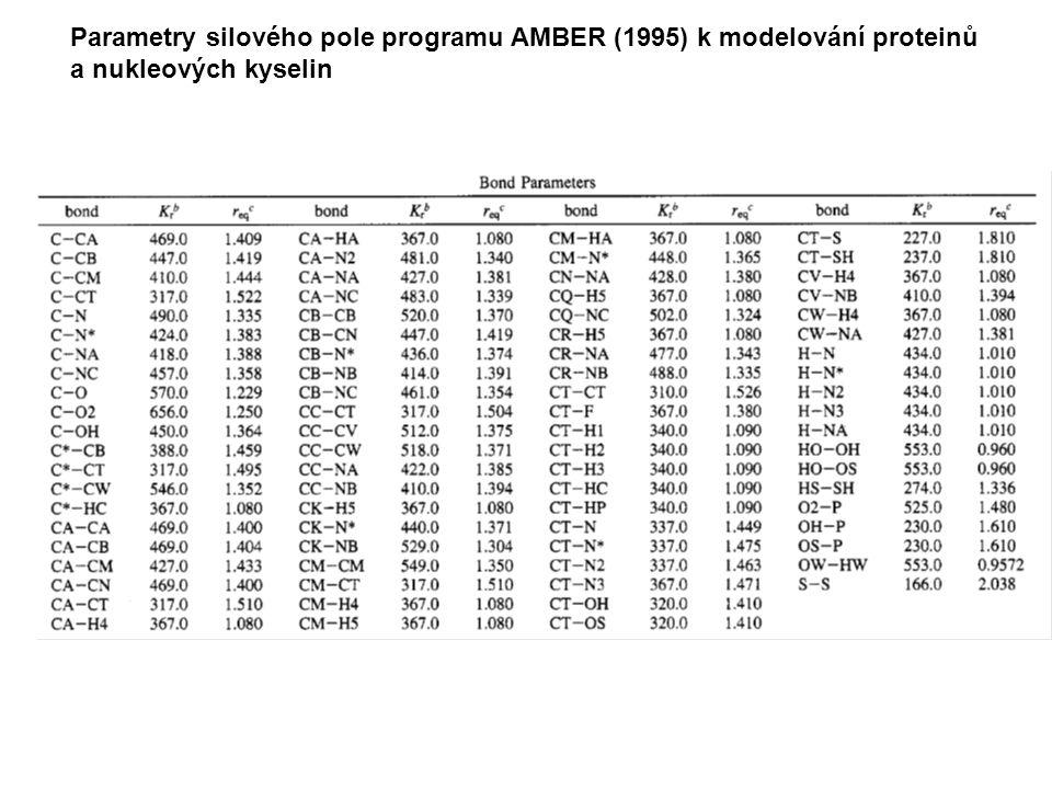 Parametry silového pole programu AMBER (1995) k modelování proteinů a nukleových kyselin