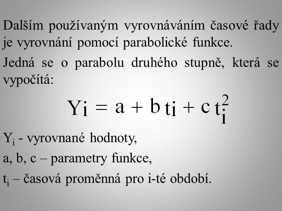 Dalším používaným vyrovnáváním časové řady je vyrovnání pomocí parabolické funkce.