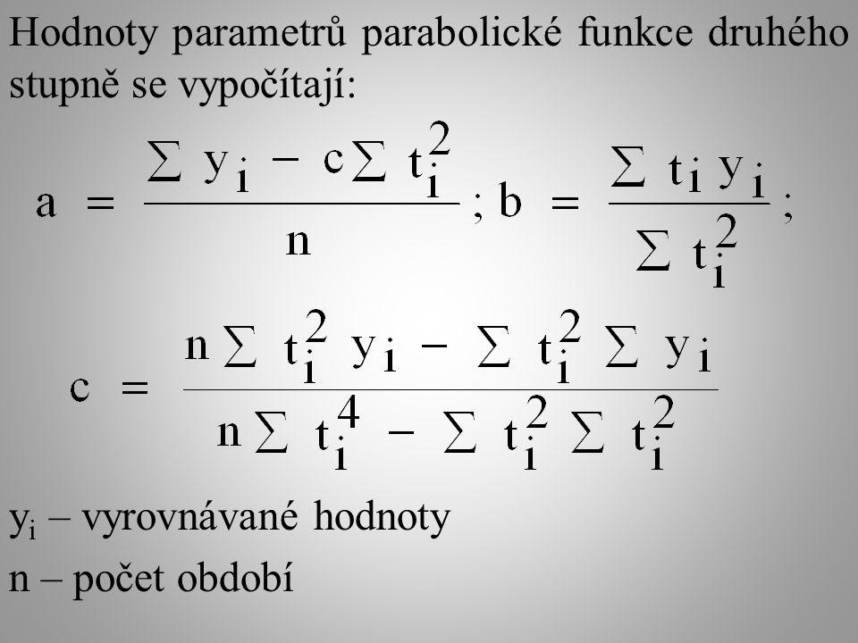 Hodnoty parametrů parabolické funkce druhého stupně se vypočítají: y i – vyrovnávané hodnoty n – počet období