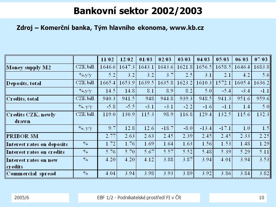 2005/6EBF 1/2 - Podnikatelské prostředí FI v ČR10 Bankovní sektor 2002/2003 Zdroj – Komerční banka, Tým hlavního ekonoma, www.kb.cz