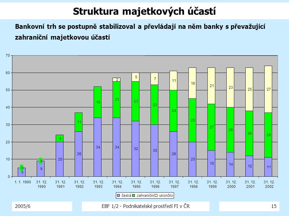 2005/6EBF 1/2 - Podnikatelské prostředí FI v ČR15 Struktura majetkových účastí 5 9 20 26 34 32 30 26 20 15 14 12 11 0 0 4 18 21 23 24 25 27 26 2 5 7 11 18 21 23 2527 0 10 20 30 40 50 60 70 1.