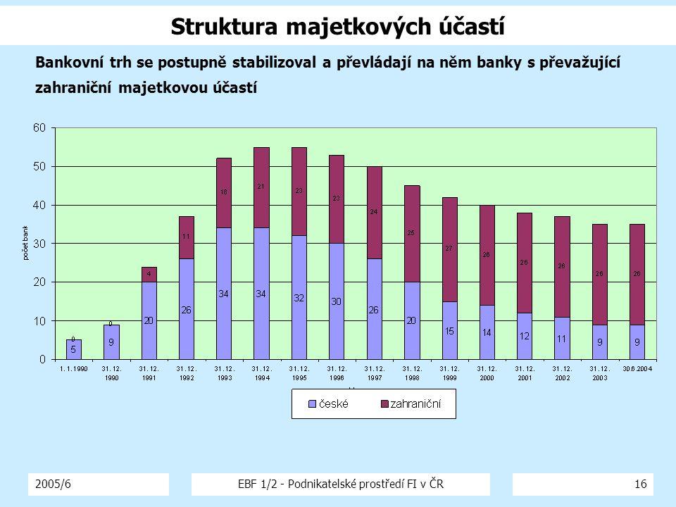 2005/6EBF 1/2 - Podnikatelské prostředí FI v ČR16 Bankovní trh se postupně stabilizoval a převládají na něm banky s převažující zahraniční majetkovou účastí Struktura majetkových účastí