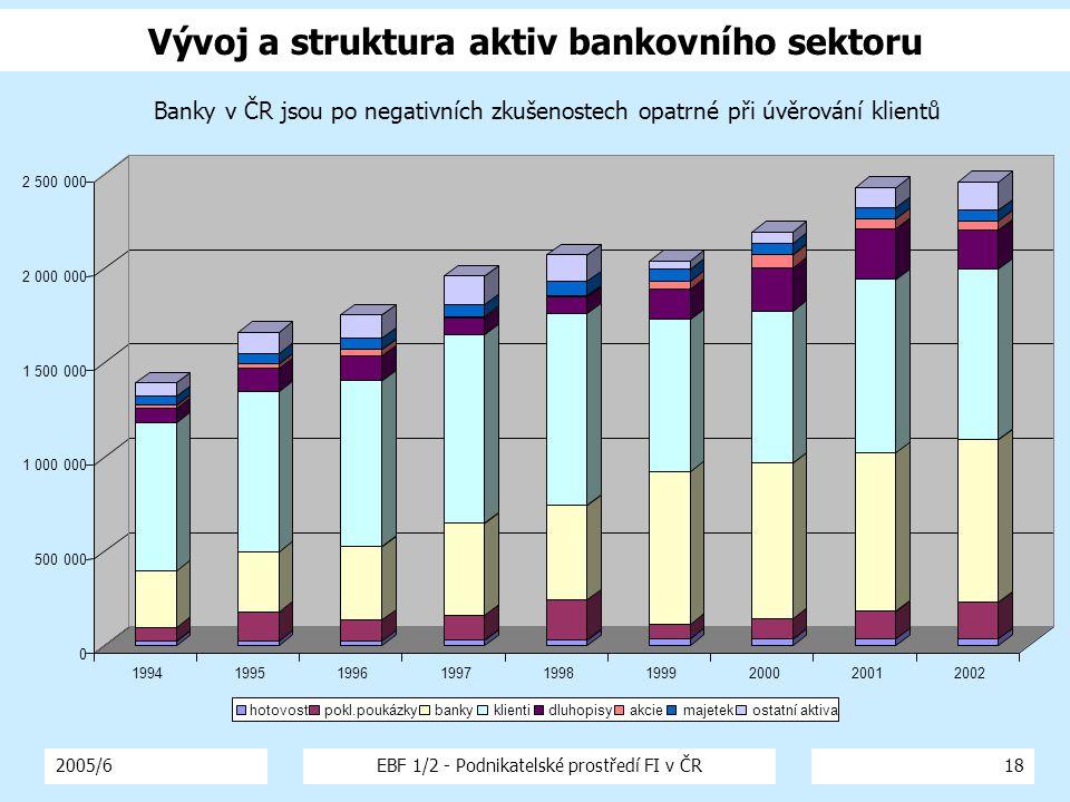 2005/6EBF 1/2 - Podnikatelské prostředí FI v ČR18 Vývoj a struktura aktiv bankovního sektoru hotovostpokl.poukázkybankyklientidluhopisyakciemajetekostatní aktiva