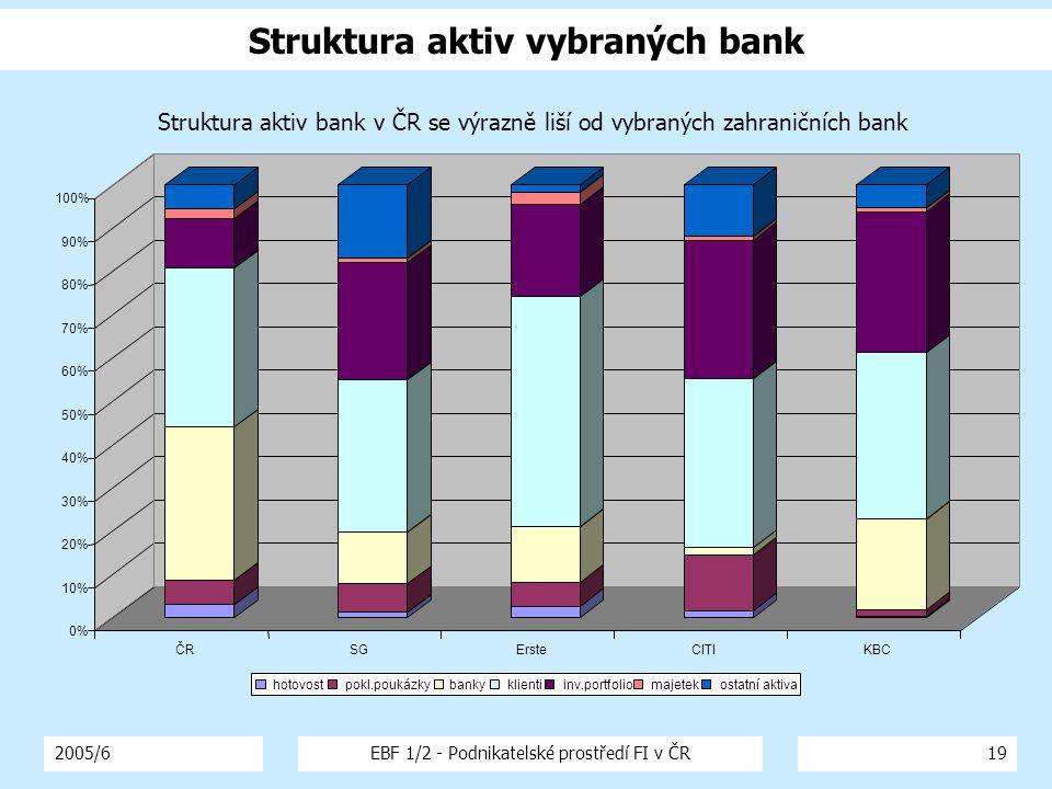 2005/6EBF 1/2 - Podnikatelské prostředí FI v ČR19 Struktura aktiv vybraných bank 0% 10% 20% 30% 40% 50% 60% 70% 80% 90% 100% ČRSGErsteCITIKBC Struktura aktiv bank v ČR se výrazně liší od vybraných zahraničních bank hotovostpokl.poukázkybankyklientiinv.portfoliomajetekostatní aktiva