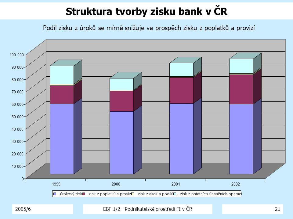 2005/6EBF 1/2 - Podnikatelské prostředí FI v ČR21 Struktura tvorby zisku bank v ČR 0 10 000 20 000 30 000 40 000 50 000 60 000 70 000 80 000 90 000 100 000 1999200020012002 Podíl zisku z úroků se mírně snižuje ve prospěch zisku z poplatků a provizí úrokový zisk zisk z poplatků a provizí zisk z akcií a podílů zisk z ostatních finančních operací