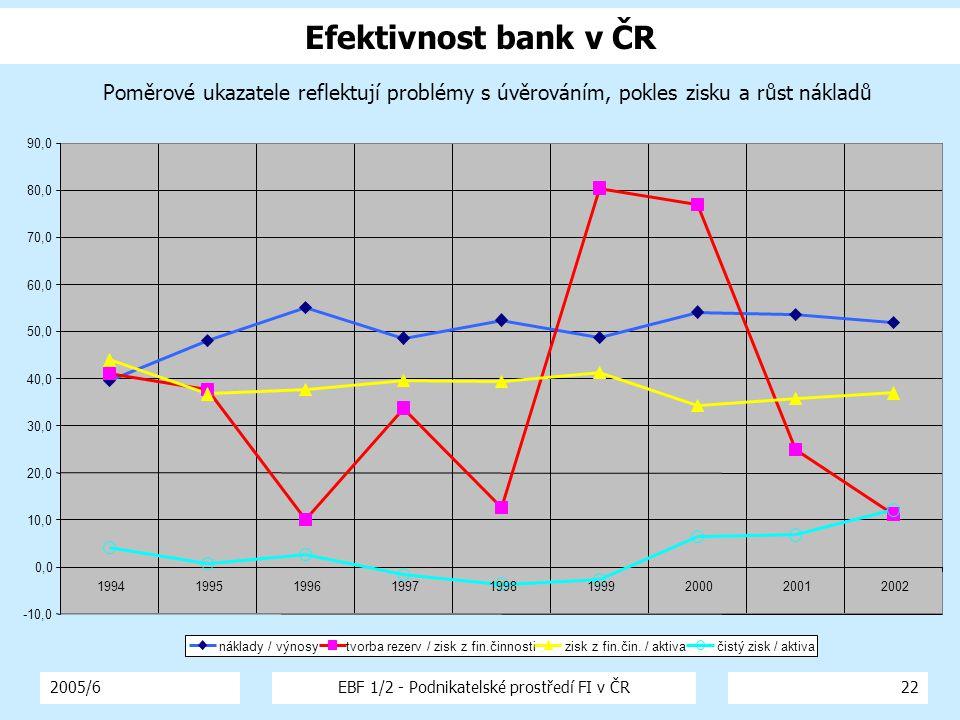 2005/6EBF 1/2 - Podnikatelské prostředí FI v ČR22 Efektivnost bank v ČR Poměrové ukazatele reflektují problémy s úvěrováním, pokles zisku a růst nákladů -10,0 0,0 10,0 20,0 30,0 40,0 50,0 60,0 70,0 80,0 90,0 199419951996199719981999200020012002 náklady / výnosytvorba rezerv / zisk z fin.činnostizisk z fin.čin.