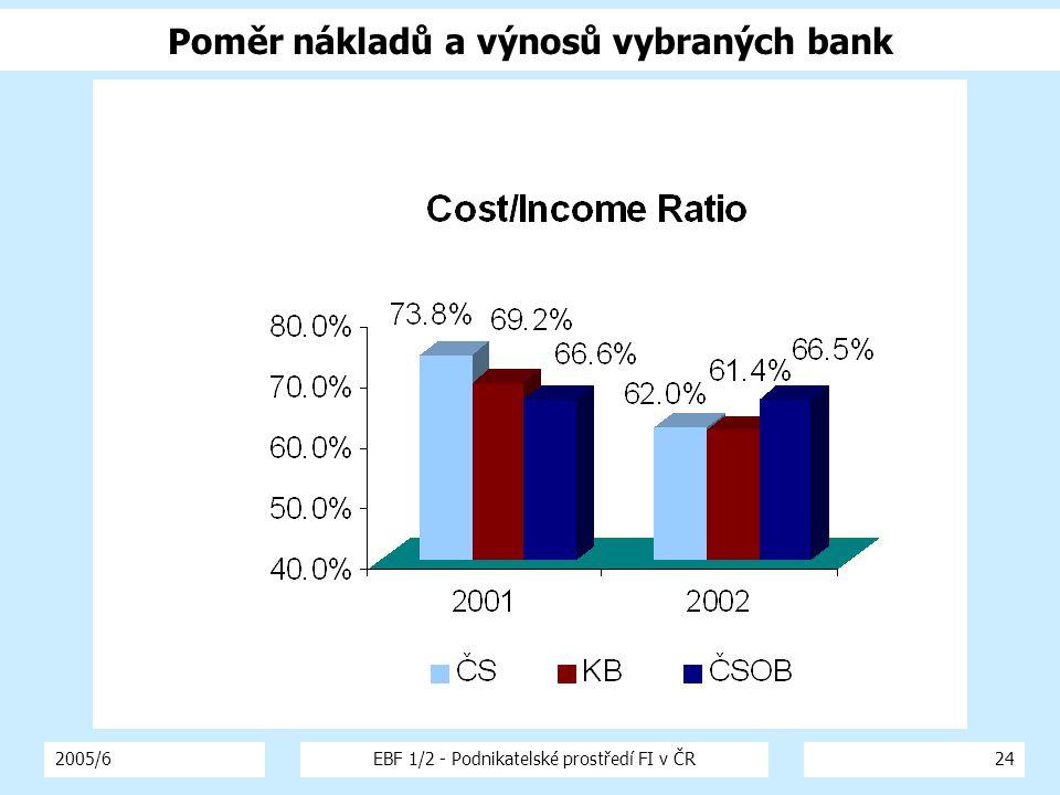 2005/6EBF 1/2 - Podnikatelské prostředí FI v ČR24 Poměr nákladů a výnosů vybraných bank