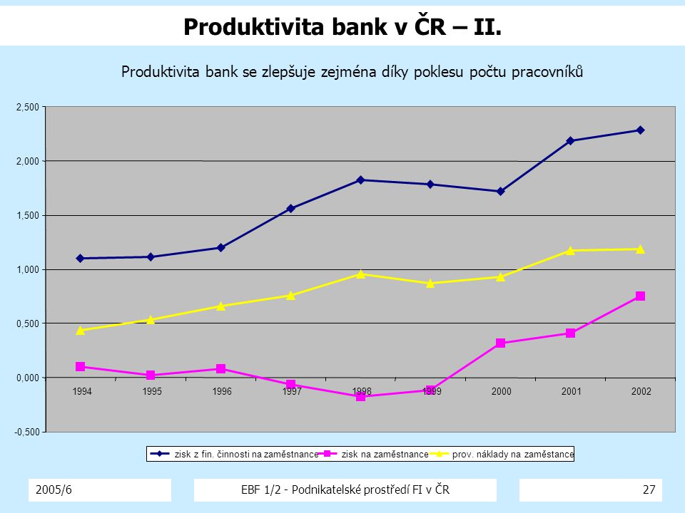 2005/6EBF 1/2 - Podnikatelské prostředí FI v ČR27 Produktivita bank v ČR – II.