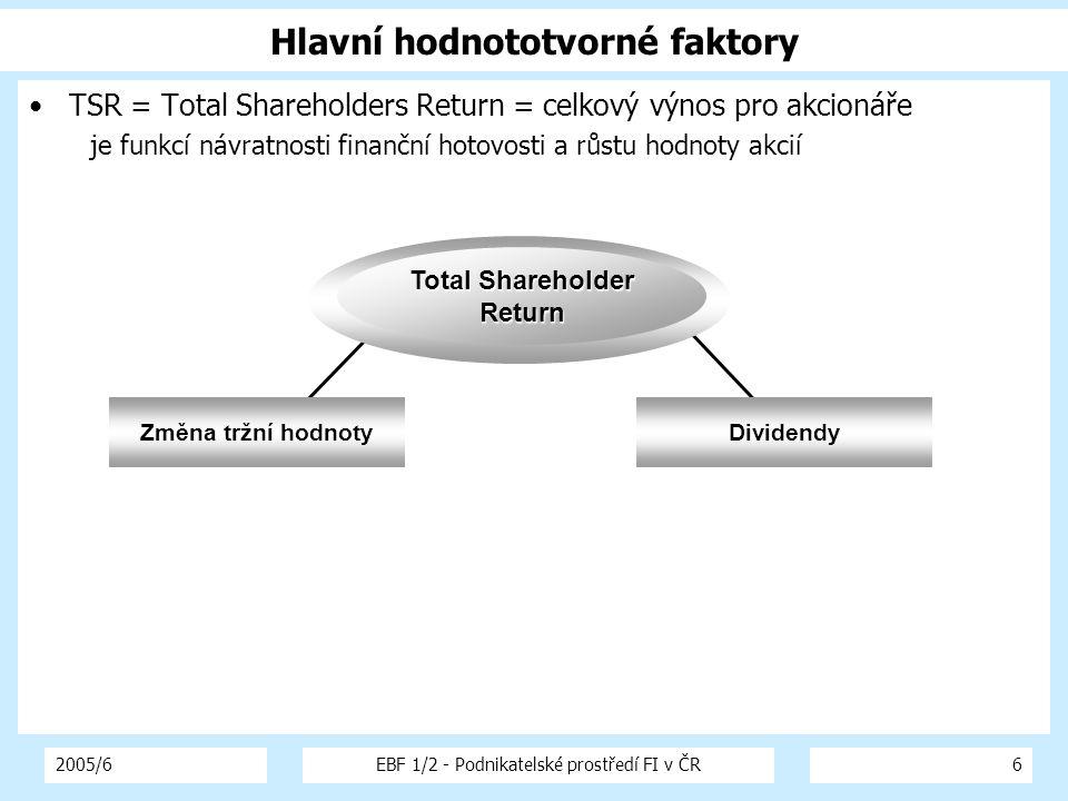 2005/6EBF 1/2 - Podnikatelské prostředí FI v ČR6 Hlavní hodnototvorné faktory TSR = Total Shareholders Return = celkový výnos pro akcionáře je funkcí návratnosti finanční hotovosti a růstu hodnoty akcií Změna tržní hodnotyDividendy Total Shareholder Return