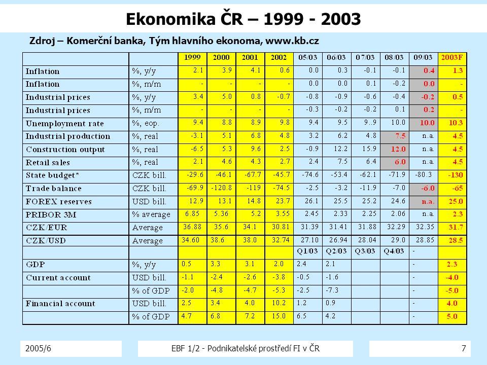 2005/6EBF 1/2 - Podnikatelské prostředí FI v ČR7 Ekonomika ČR – 1999 - 2003 Zdroj – Komerční banka, Tým hlavního ekonoma, www.kb.cz