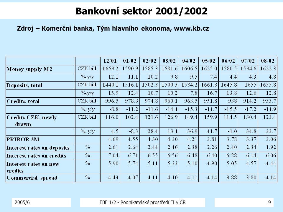 2005/6EBF 1/2 - Podnikatelské prostředí FI v ČR9 Bankovní sektor 2001/2002 Zdroj – Komerční banka, Tým hlavního ekonoma, www.kb.cz