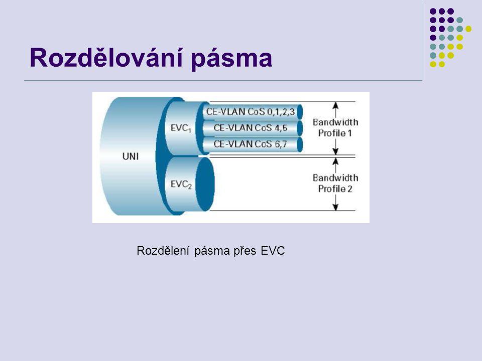 Rozdělování pásma Rozdělení pásma přes EVC