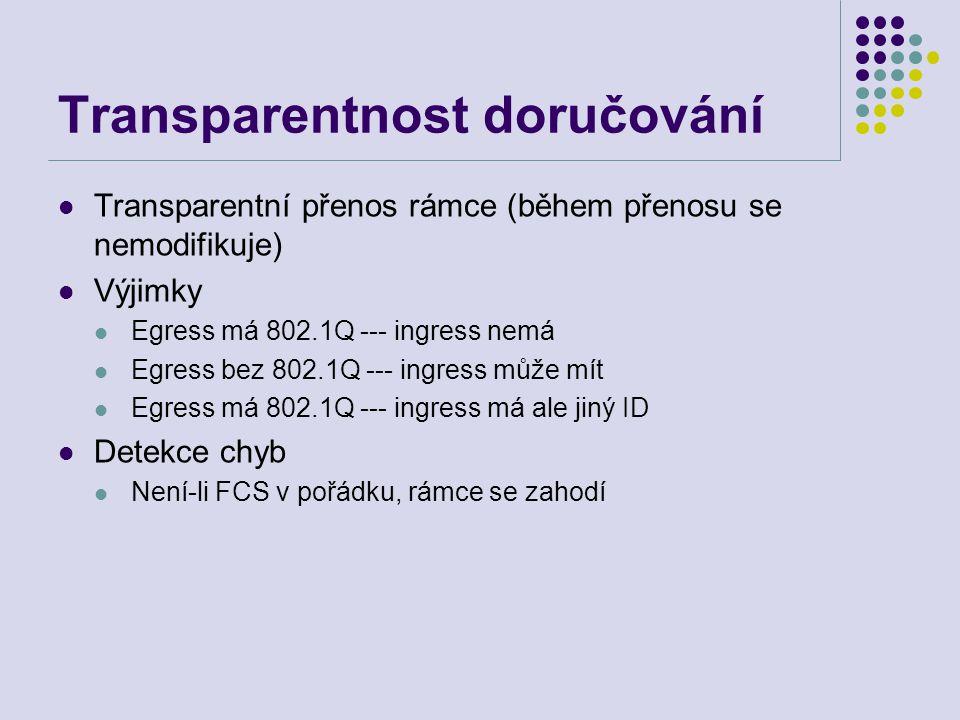 Transparentnost doručování Transparentní přenos rámce (během přenosu se nemodifikuje) Výjimky Egress má 802.1Q --- ingress nemá Egress bez 802.1Q ---
