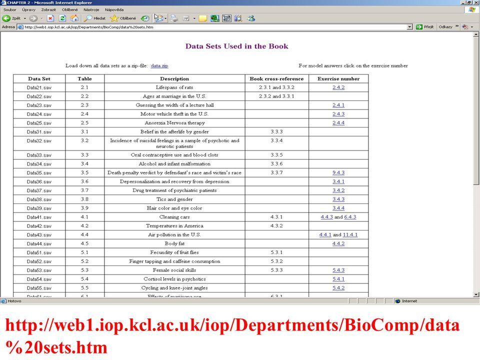 http://web1.iop.kcl.ac.uk/iop/Departments/BioComp/data %20sets.htm