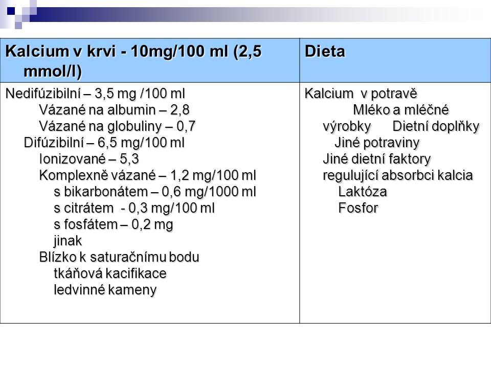 Kalcium v krvi - 10mg/100 ml (2,5 mmol/l) Kalcium v krvi - 10mg/100 ml (2,5 mmol/l) Dieta Dieta Nedifúzibilní – 3,5 mg /100 ml Vázané na albumin – 2,8