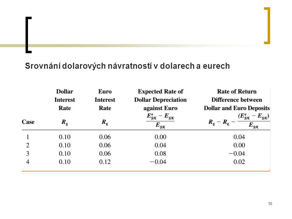 16 Srovnání dolarových návratností v dolarech a eurech