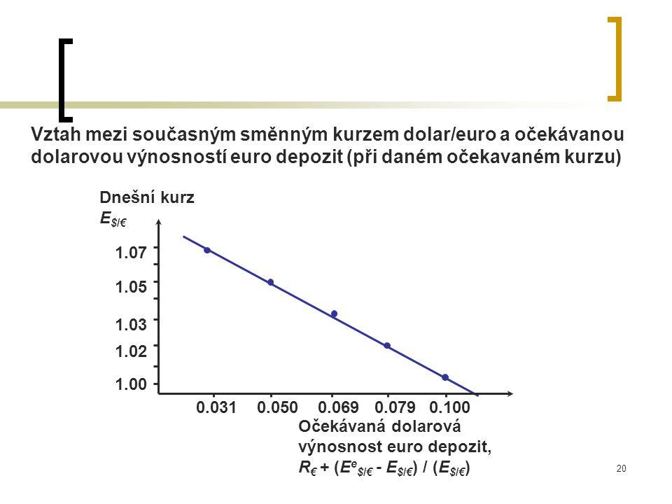 20 Vztah mezi současným směnným kurzem dolar/euro a očekávanou dolarovou výnosností euro depozit (při daném očekavaném kurzu) Očekávaná dolarová výnosnost euro depozit, R € + (E e $/€ - E $/€ ) / (E $/€ ) Dnešní kurz E $/€ 1.02 1.03 1.05 1.07 0.0310.0500.0690.079 0.100 1.00