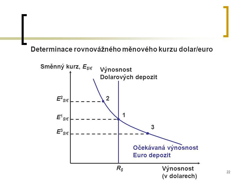 22 Determinace rovnovážného měnového kurzu dolar/euro R$R$ Výnosnost Dolarových depozit Výnosnost (v dolarech) Směnný kurz, E $/€ E2$/€E2$/€ 2 1 E1$/€E1$/€ E3$/€E3$/€ 3 Očekávaná výnosnost Euro depozit