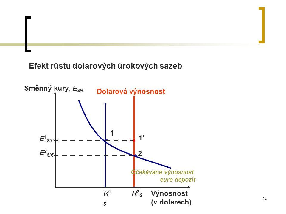 24 Efekt růstu dolarových úrokových sazeb 1 Dolarová výnosnost R2$R2$ R1$R1$ Výnosnost (v dolarech) Směnný kury, E $/€ 2 E2$/€E2$/€ 1 1 E1$/€E1$/€ Očekávaná výnosnost euro depozit