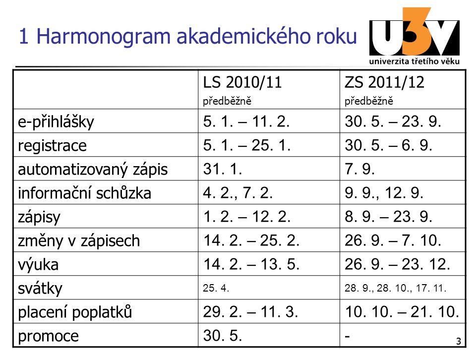 33 1 Harmonogram akademického roku L S 2010/11 předběžně Z S 2011/12 předběžně e-přihlášky 5. 1. – 11. 2.30. 5. – 23. 9. registrace 5. 1. – 25. 1.30.