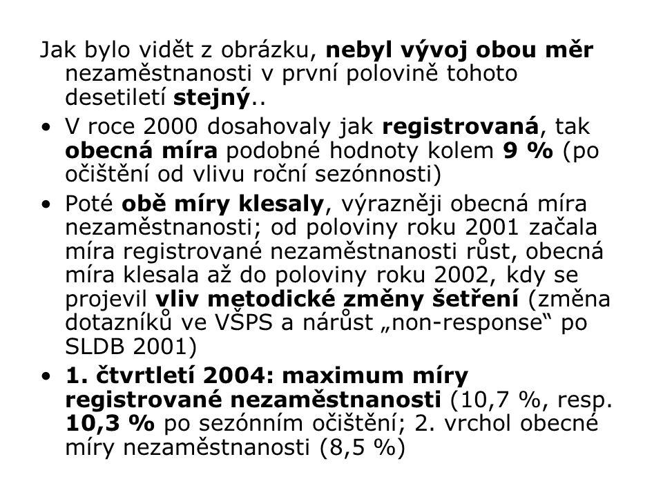 Další metodická změna nastala u míry registrované nezaměstnanosti – od roku 2004 přistoupilo MPSV ČR ke změně definice nezaměstnaného, založené na pojmu tzv.