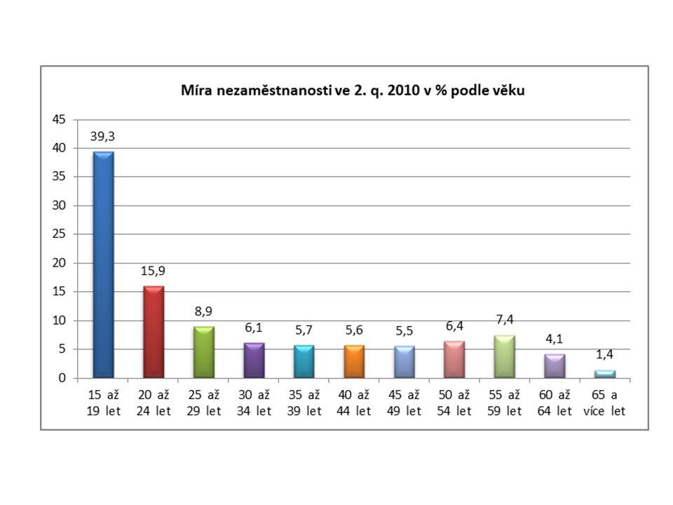 Podle vzdělání mají nejvyšší míru nezaměstnanosti lidé se základním vzděláním (až trojnásobek vůči průměru ČR) a vyučení bez M S rostoucí úrovní dokončovaného vzdělání MN klesá, nejnižší je u vysokoškoláků (2-3 %) U základního vzdělání převažuje míra nezaměstnanosti mužů, u středního vzdělání žen, u VŠ se to srovnává