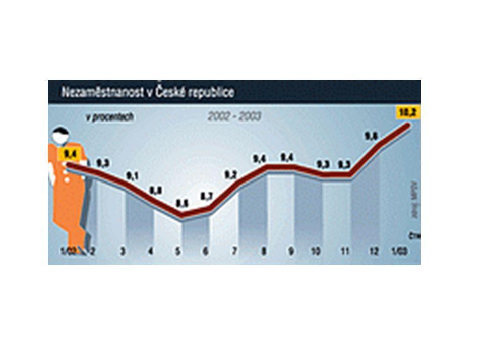 STRUČNÝ VÝVOJ NEZAMĚSTNANOSTI V ČR Výrazný nárůst uchazečů o zaměstnání mezi počátečním rokem registrování nezaměstnanosti u nás (1989) a rokem 1991 byl zapříčiněn především velmi benevolentními legislativními opatřeními platnými až do konce roku 1991 ta totiž umožňovala zaevidování na úřadech práce a získání příspěvků před nástupem do zaměstnání i nikdy v minulosti nepracujícím občanům, kteří ani o skutečné zaměstnání zájem neměli