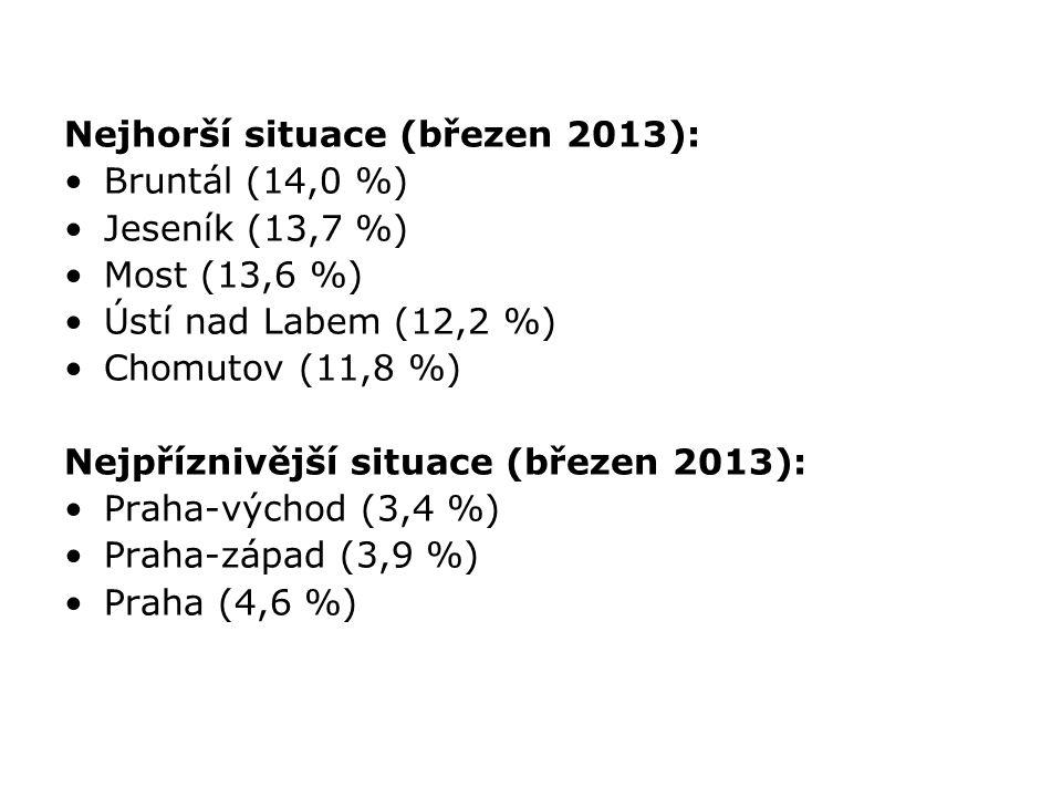 Nejhorší situace (březen 2013): Bruntál (14,0 %) Jeseník (13,7 %) Most (13,6 %) Ústí nad Labem (12,2 %) Chomutov (11,8 %) Nejpříznivější situace (břez