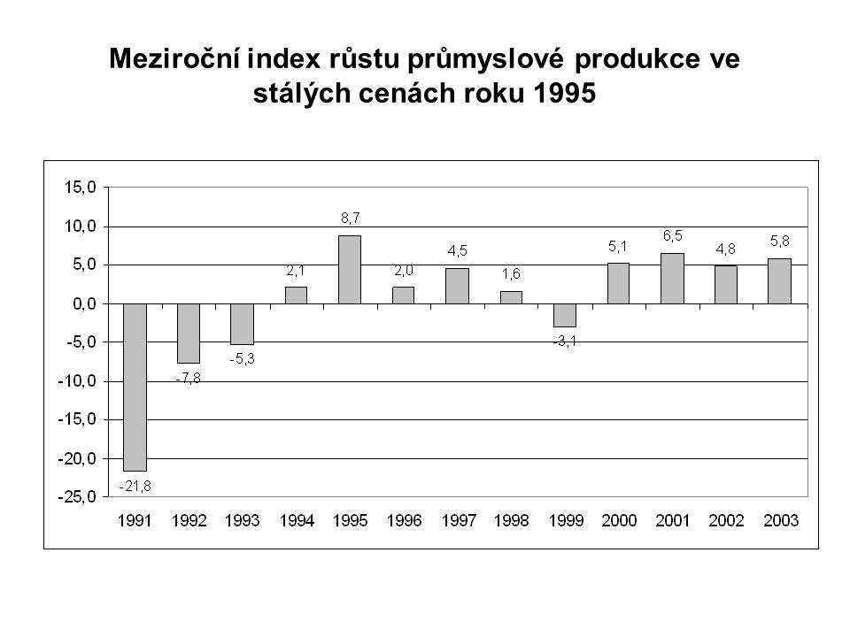 Meziroční index růstu průmyslové produkce ve stálých cenách roku 1995