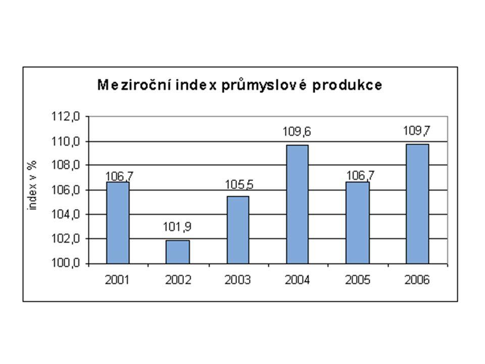 Index průmyslové produkce (meziroční a bazický) Bazický index (modrá): rok 2000 = 100 Meziroční index (červená): předchozí rok = 100