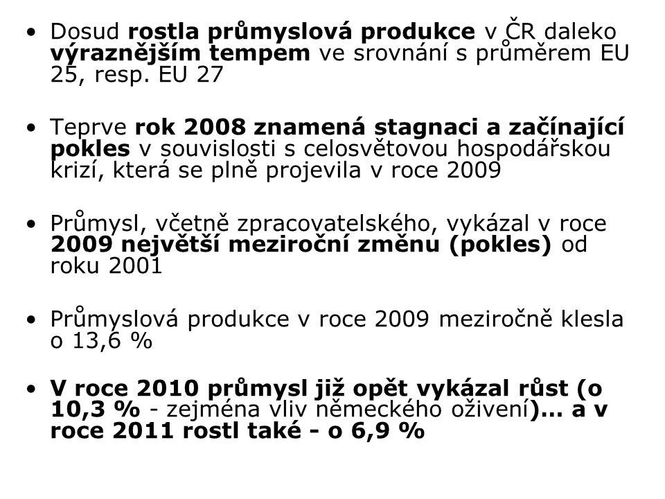 Dosud rostla průmyslová produkce v ČR daleko výraznějším tempem ve srovnání s průměrem EU 25, resp. EU 27 Teprve rok 2008 znamená stagnaci a začínajíc