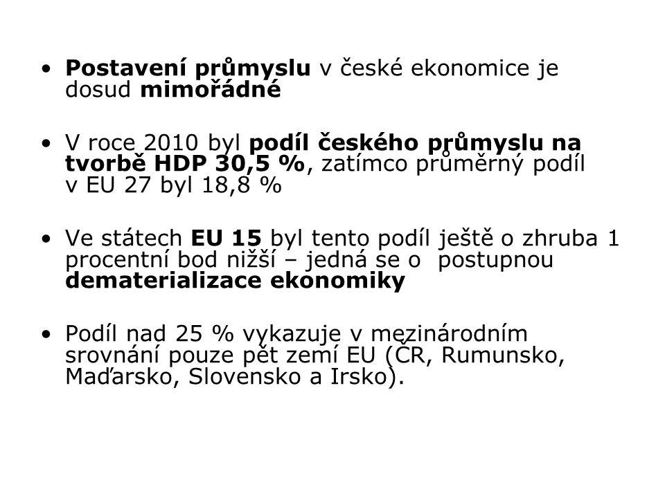 Postavení průmyslu v české ekonomice je dosud mimořádné V roce 2010 byl podíl českého průmyslu na tvorbě HDP 30,5 %, zatímco průměrný podíl v EU 27 by