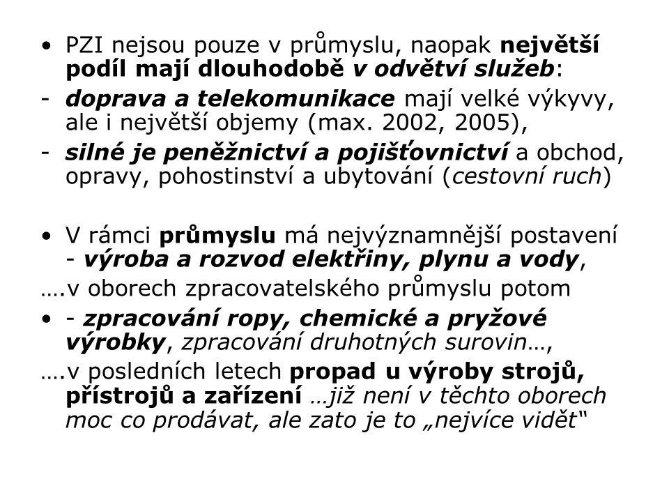 PZI dle země původu: dlouhodobě nejvíce Německo, Nizozemí, Rakousko, Velká Británie, Francie, Belgie, USA…, zhruba 4/5 PZI pochází z EU Dle regionů ČR: naprosto dominující je Praha (více než polovina všech PZI – jak je to možné?), dále Středočeský, Plzeňský, Jihomoravský kraj…, ale rok od roku se to mimo Prahu mění