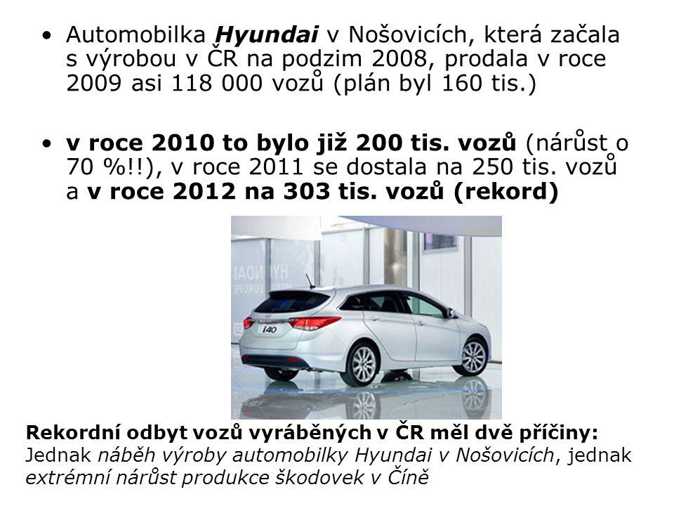 Automobilka Hyundai v Nošovicích, která začala s výrobou v ČR na podzim 2008, prodala v roce 2009 asi 118 000 vozů (plán byl 160 tis.) v roce 2010 to