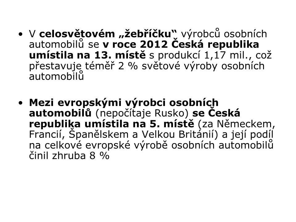 """V celosvětovém """"žebříčku"""" výrobců osobních automobilů se v roce 2012 Česká republika umístila na 13. místě s produkcí 1,17 mil., což přestavuje téměř"""