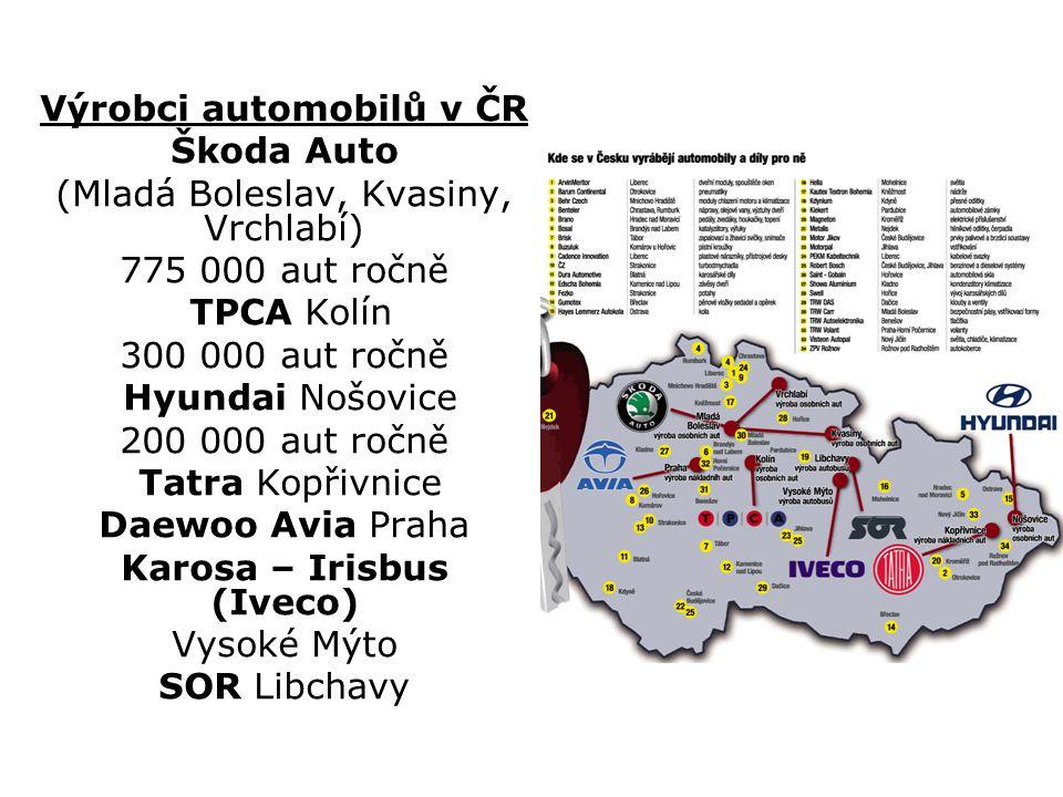 Výrobci automobilů v ČR Škoda Auto (Mladá Boleslav, Kvasiny, Vrchlabí) 775 000 aut ročně TPCA Kolín 300 000 aut ročně Hyundai Nošovice 200 000 aut roč