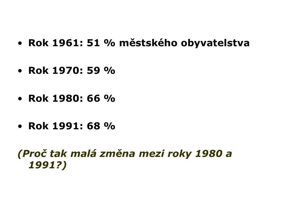 Rok 1961: 51 % městského obyvatelstva Rok 1970: 59 % Rok 1980: 66 % Rok 1991: 68 % (Proč tak malá změna mezi roky 1980 a 1991?)