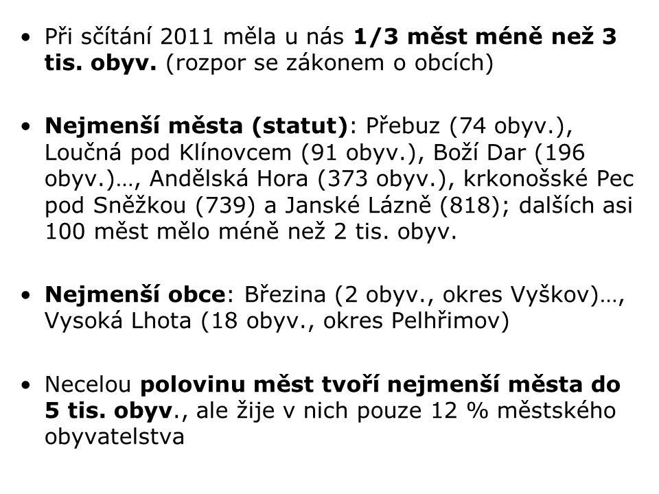 Při sčítání 2011 měla u nás 1/3 měst méně než 3 tis. obyv. (rozpor se zákonem o obcích) Nejmenší města (statut): Přebuz (74 obyv.), Loučná pod Klínovc