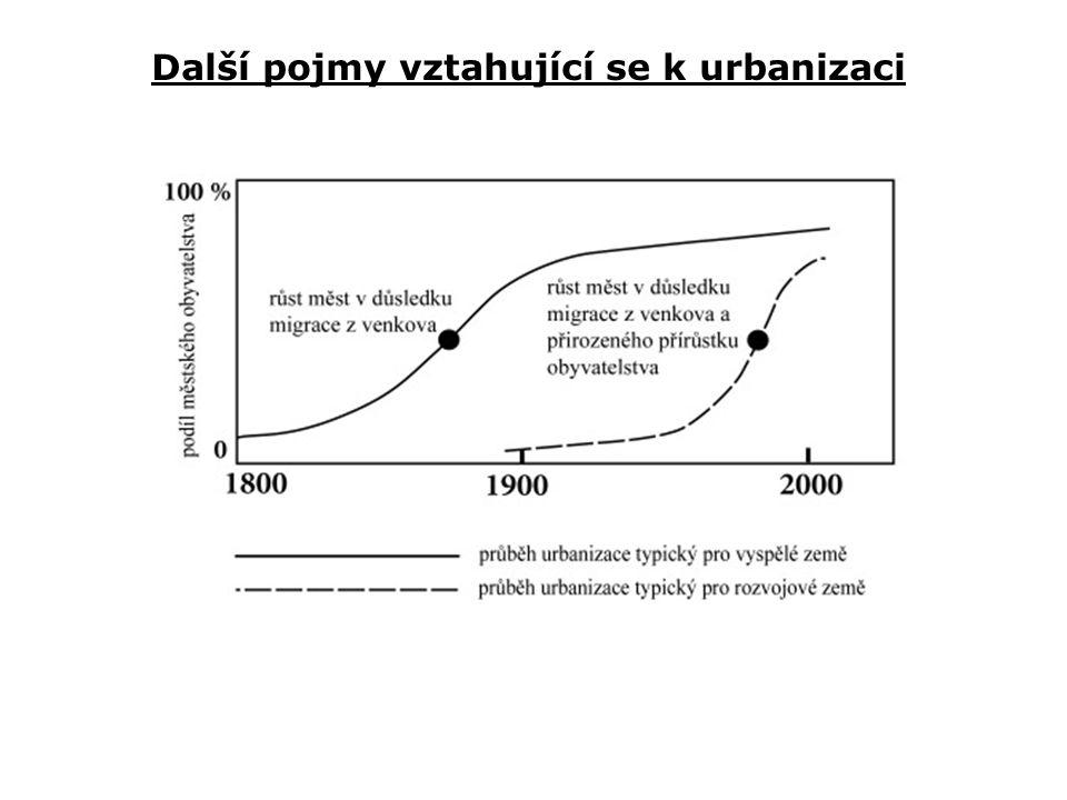 """model """"stádií městského vývoje rozlišuje čtyři cyklické etapy – i)urbanizace, ii)suburbanizace, iii)de(s)urbanizace a iv)reurbanizace Urbanizací je nazývána fáze koncentrace obyvatelstva v jádrovém městě, kdy roste i městská aglomerace jako celek Suburbanizační fáze je typická snížením dynamiky růstu či dokonce populačními ztrátami městského jádra a současným přílivem obyvatelstva do okrajových částí aglomerace; aglomerace jako celek nicméně stále populačně roste"""